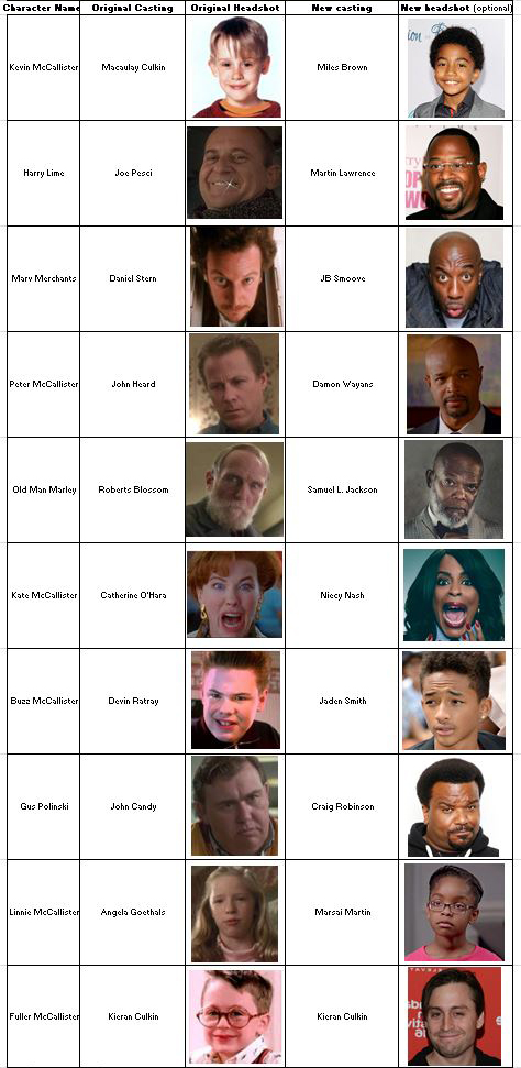 Fantasy Casting League - Home Alone 2017